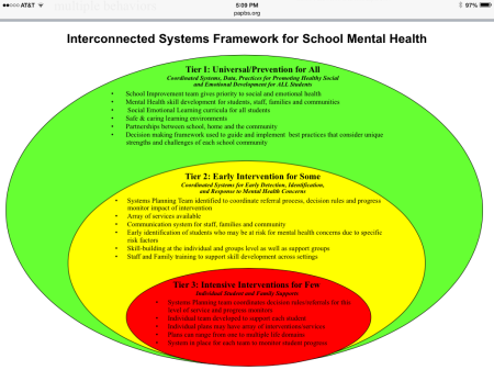 Interconnected Systems for School Mental Health